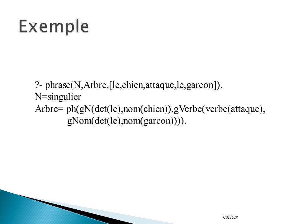 Exemple - phrase(N,Arbre,[le,chien,attaque,le,garcon]). N=singulier